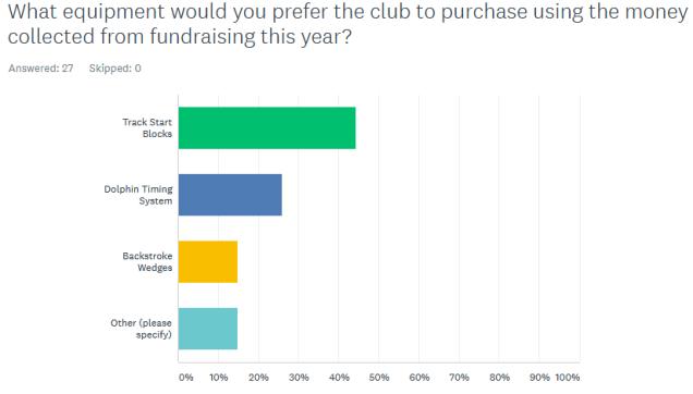 Fundraising Survey